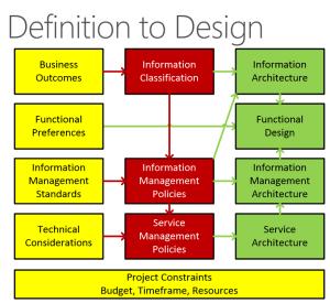 definitiontodesign