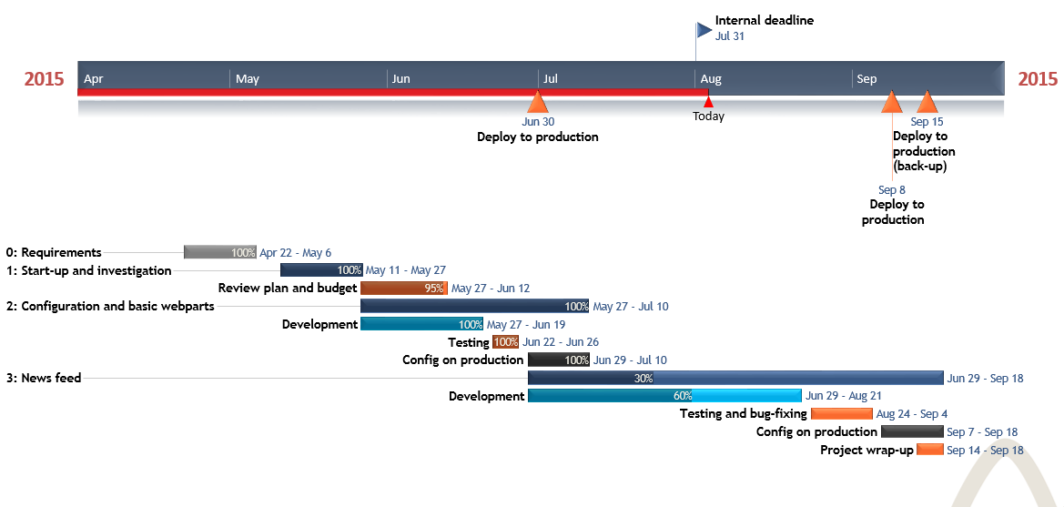 project management timeline examples