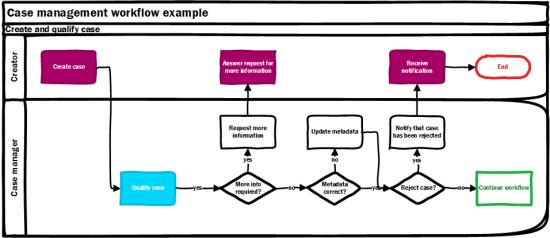 case-workflow